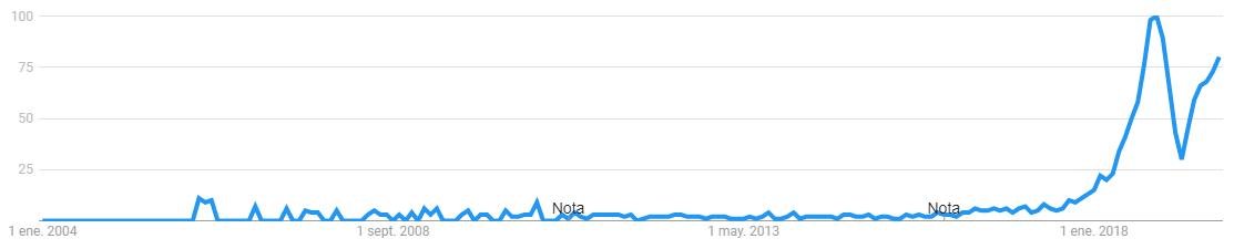 Qué Es Facturación Electrónica Google Trends