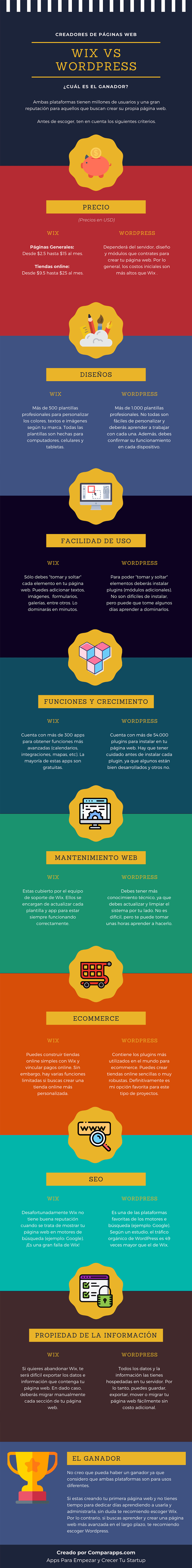 Infografia Wix Vs WordPress