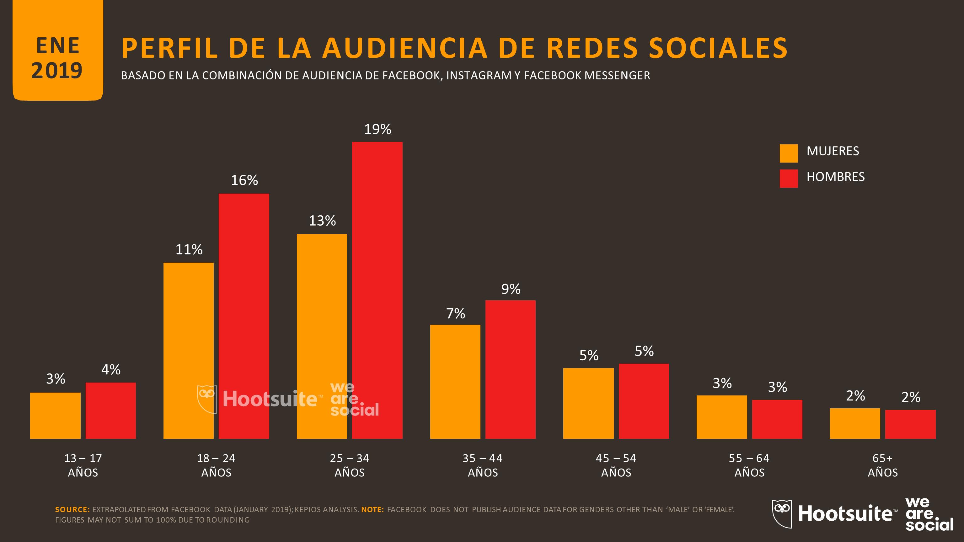 Demografico Redes Sociales