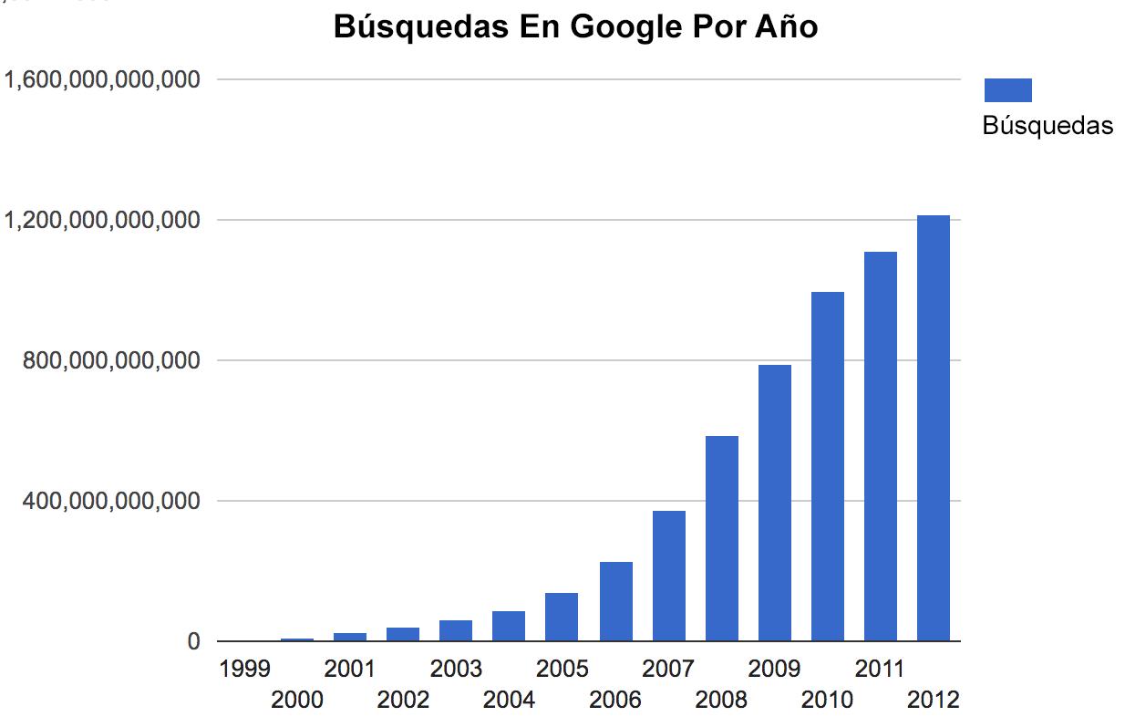 busquedas en google