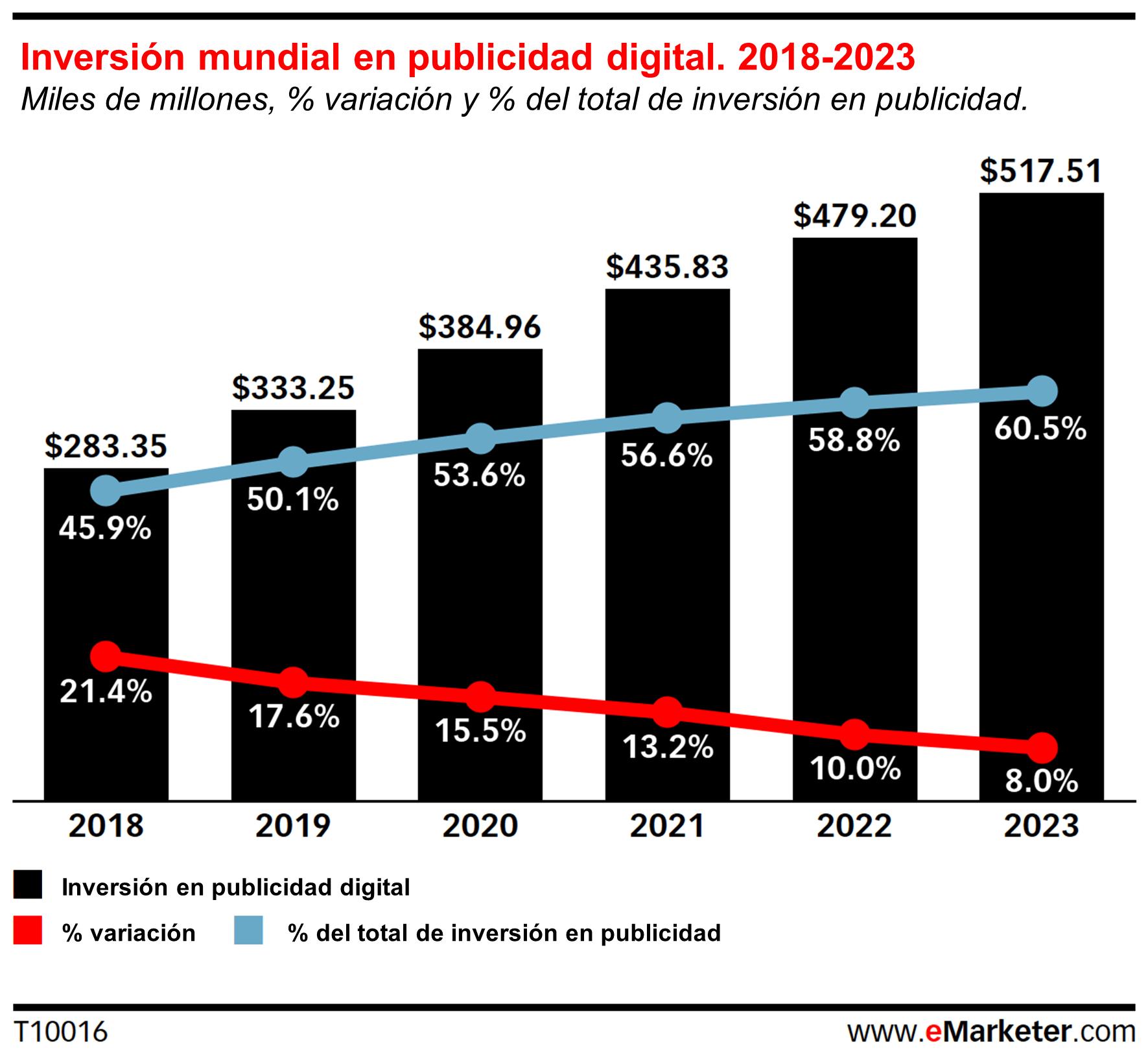 inversion publicidad digital